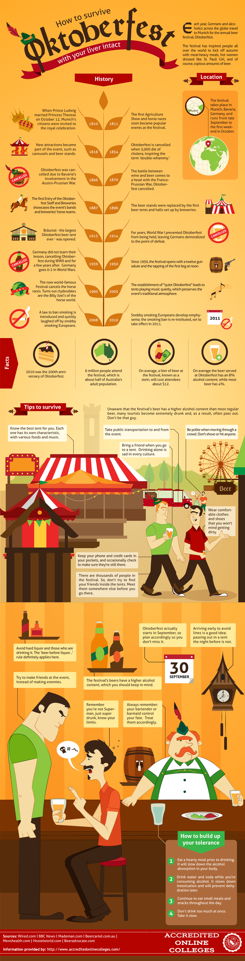 How to Survive Oktoberfest With Your Liver Intact