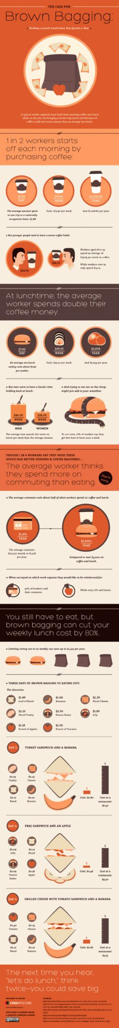 Brown Bagging Infographic