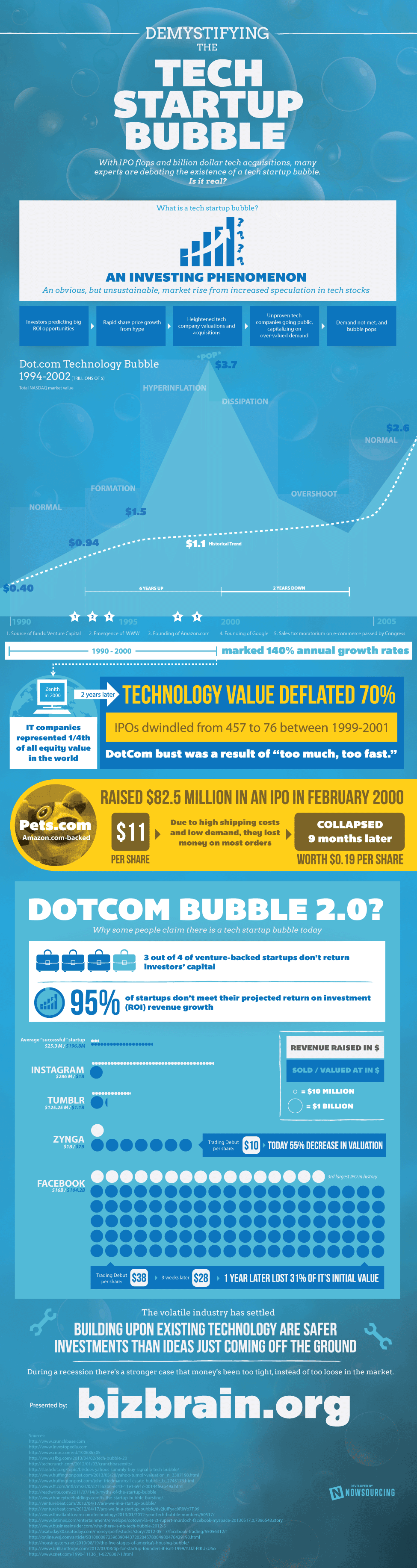 Demystifying the Tech Startup Bubble