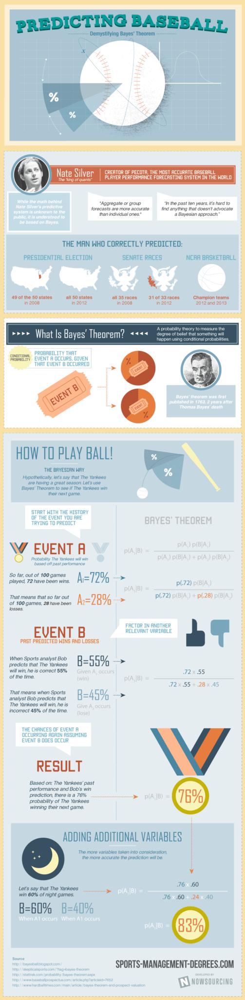 Predicting Baseball: Demystifying Bayes' Theorem