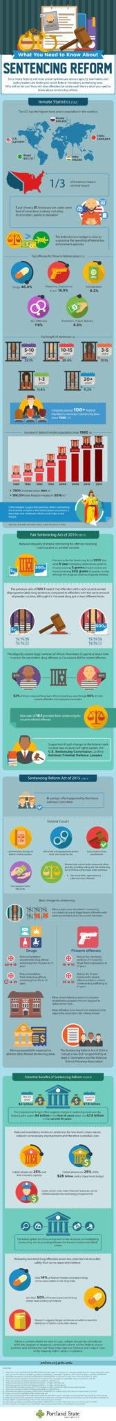 An infographic about federal sentencing reform from Portland State University online.
